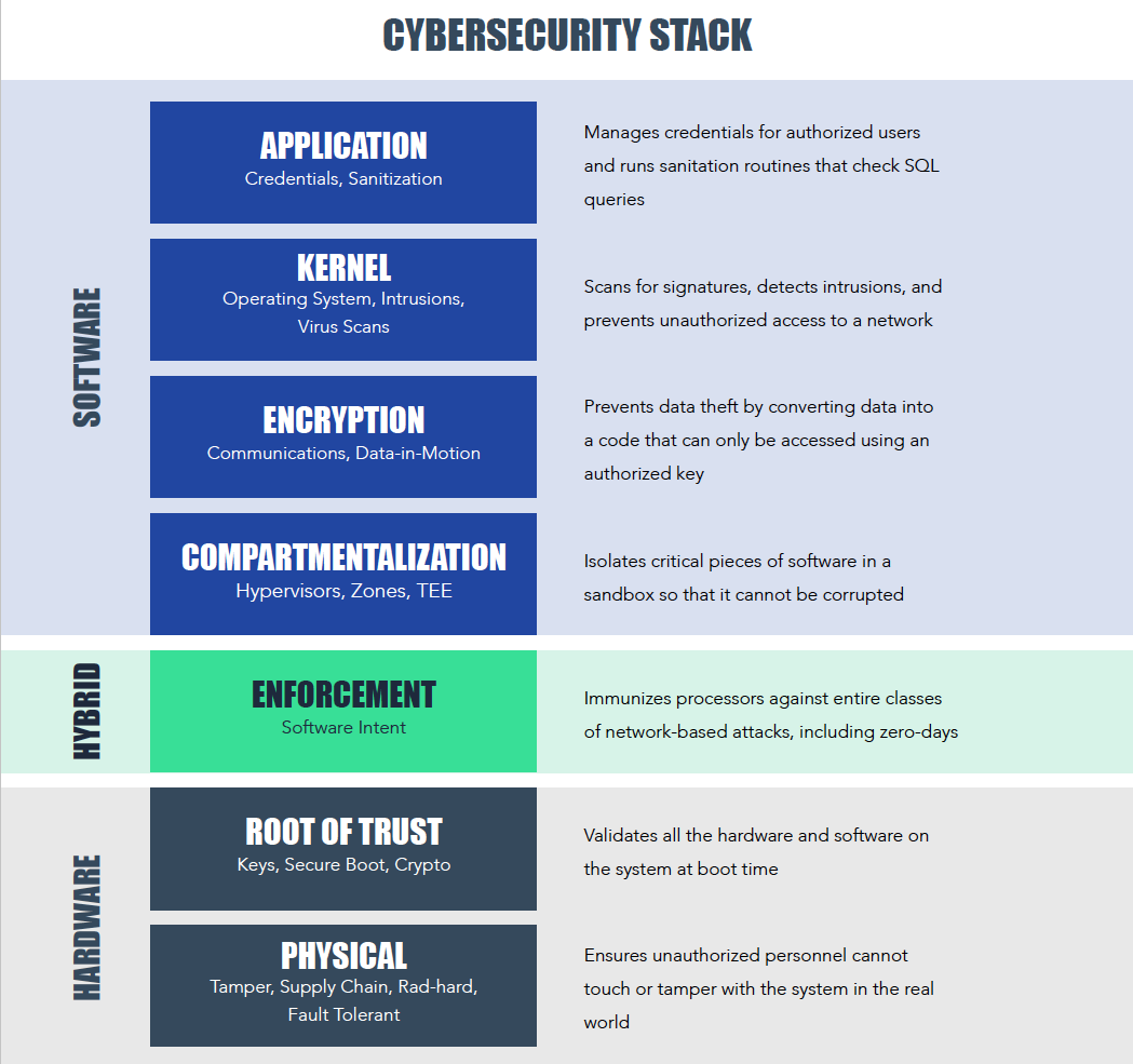 Why the IIoT Needs a Complete Cybersecurity Stack